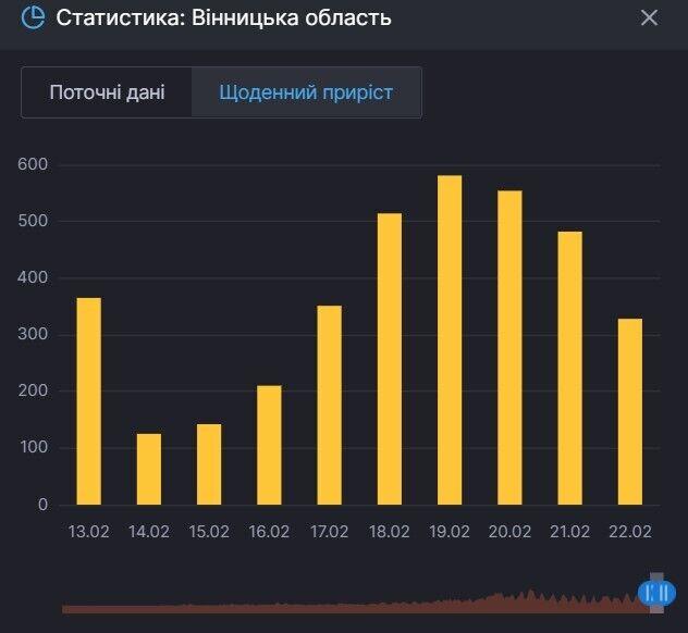 Приріст хворих на COVID-19 у Вінницькій області