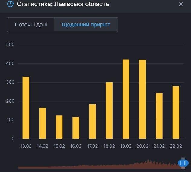 Приріст хворих на COVID-19 у Львівській області