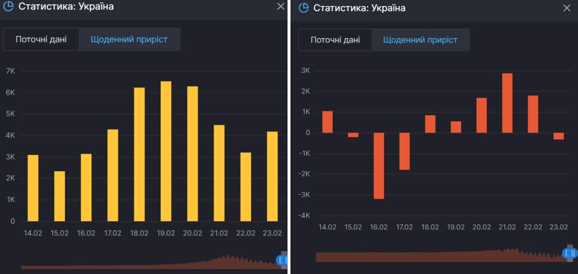 Приріст інфікувань коронавірусом в Україні й осіб, які продовжують хворіти