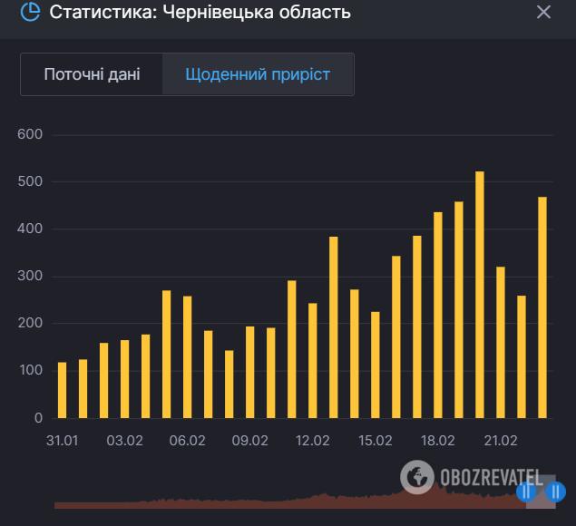 Коронавирус в Черновицкой области. Статистика
