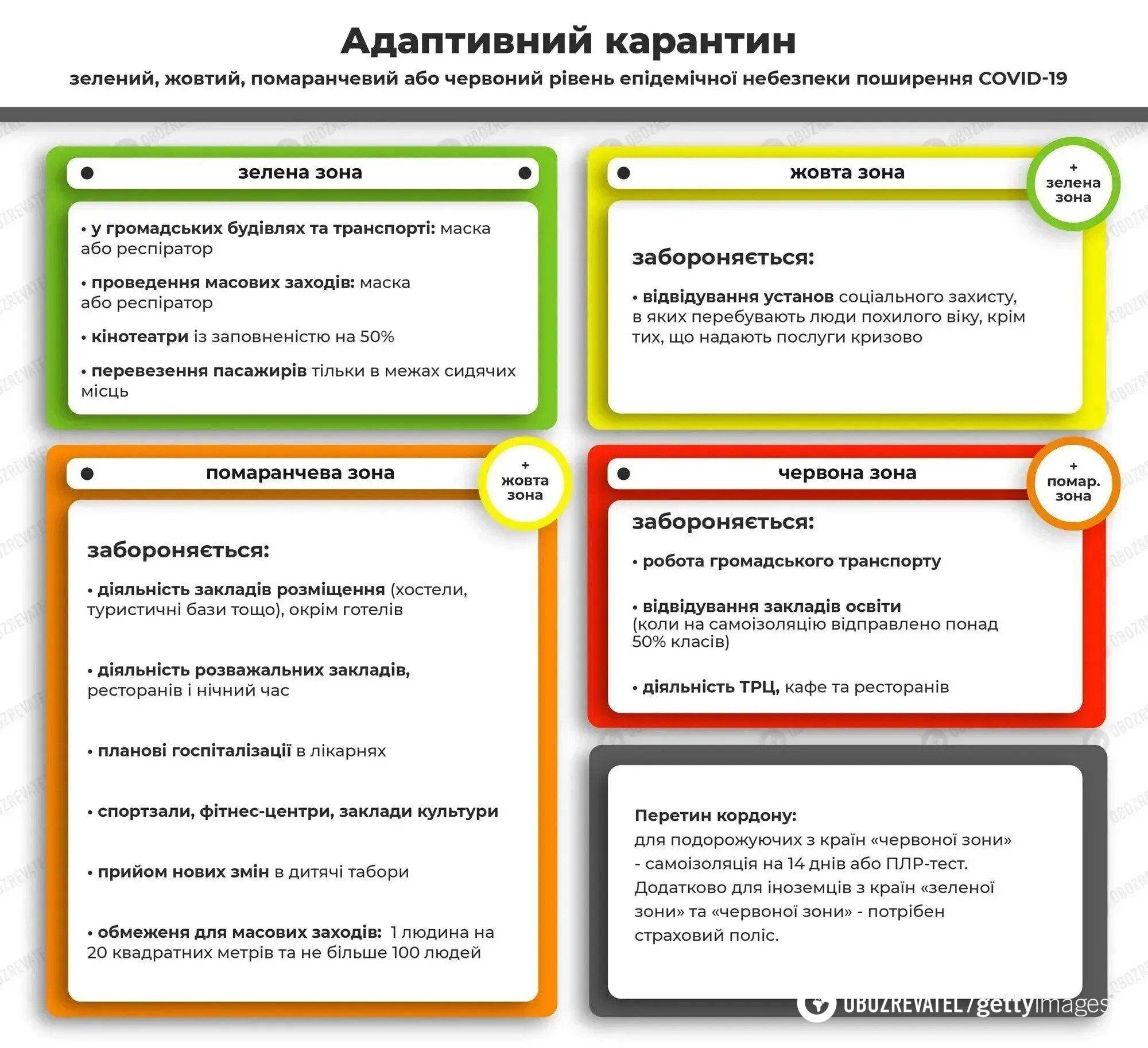 В Україні почав діяти адаптивний карантин: де найсуворіші заборони