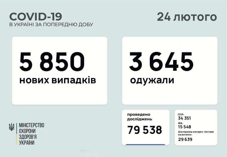 Коронавирус в Украине за сутки