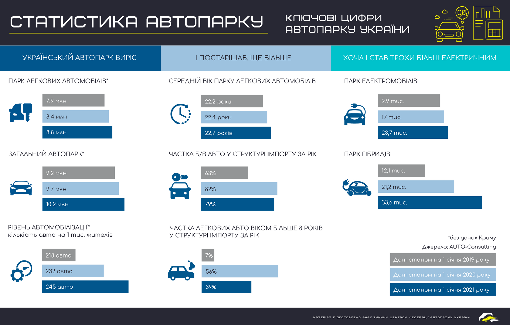 Статистика автопарка Украины по состоянию на начало 2021