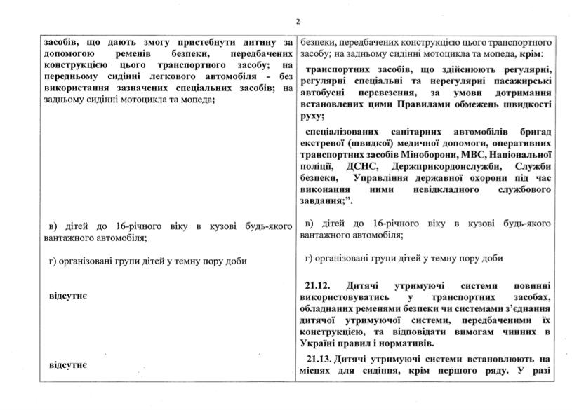 Порівняльна таблиця з переліком нововведень у ПДР
