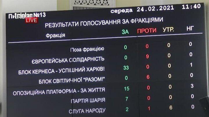 Результати голосування депутатів міськради Харкова за перейменування проспекту