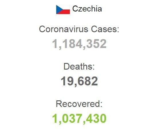 Статистика захворюваності на COVID-19 в Чехії.