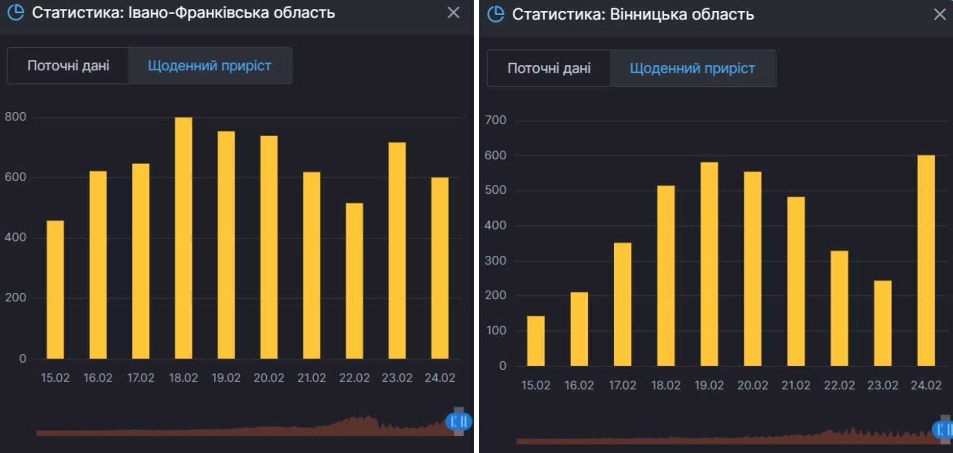 Прирост случаев COVID-19 в Ивано-Франковской и Винницкой областях