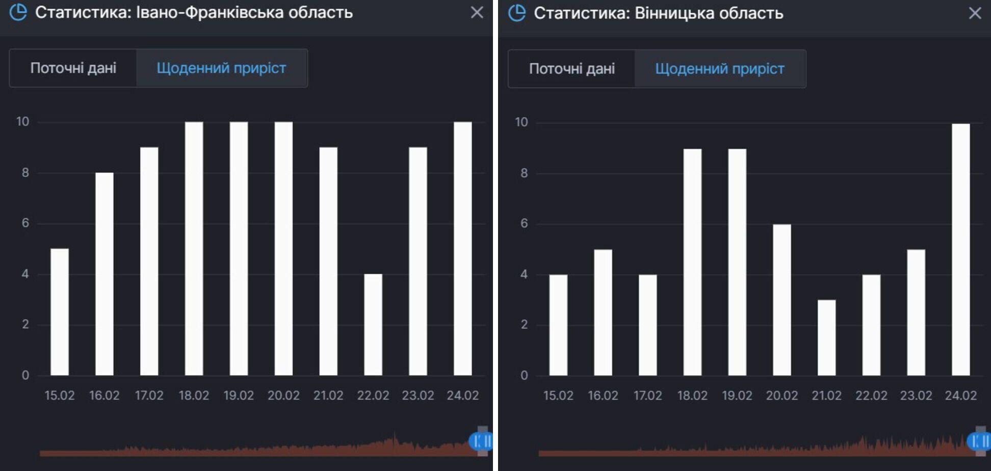 Прирост смертей от COVID-19 в Ивано-Франковской и Винницкой областях