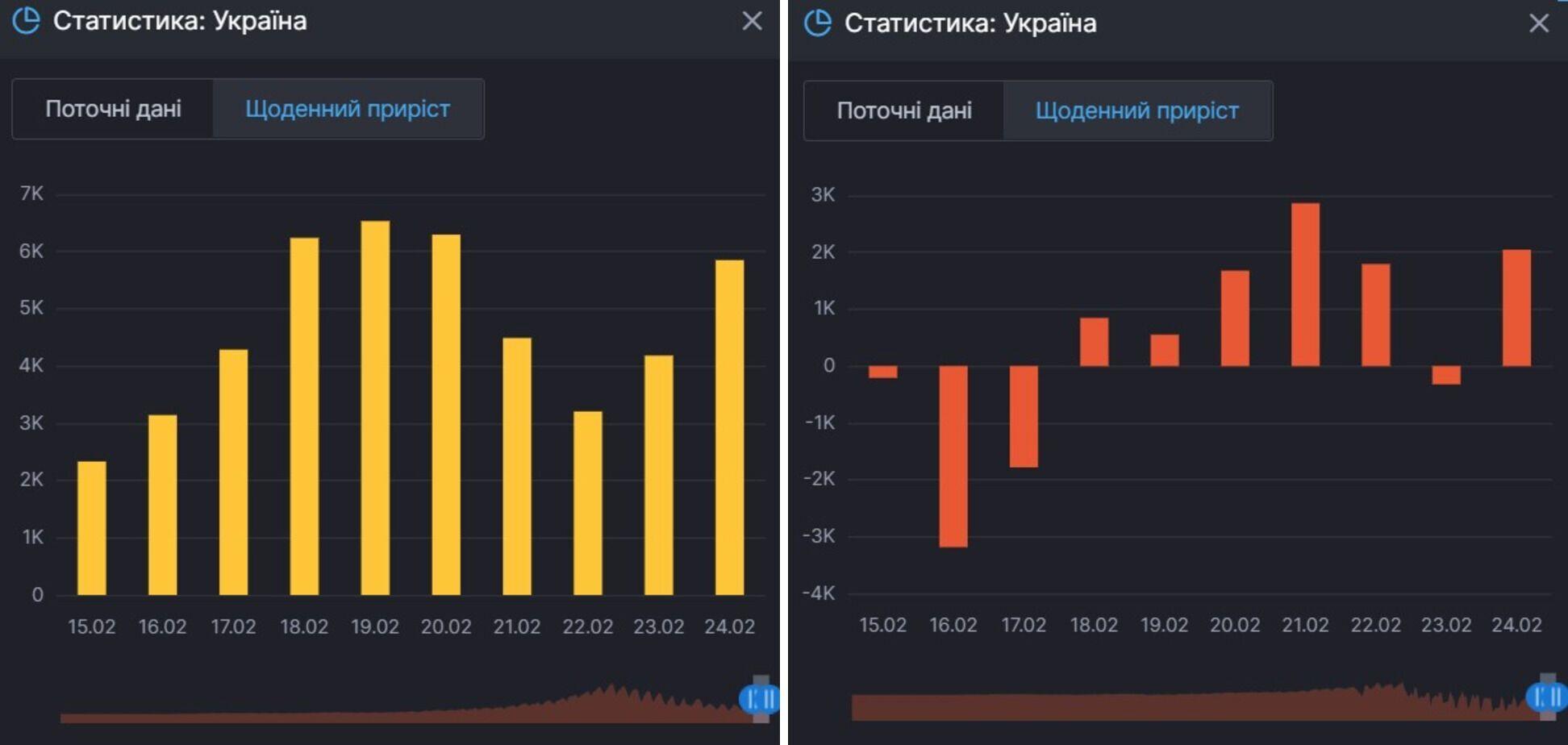 Ежедневный прирост инфицирований COVID-19 и тех, кто болеет им в Украине