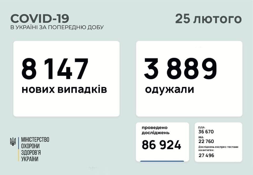 COVID-19 в Україні за добу