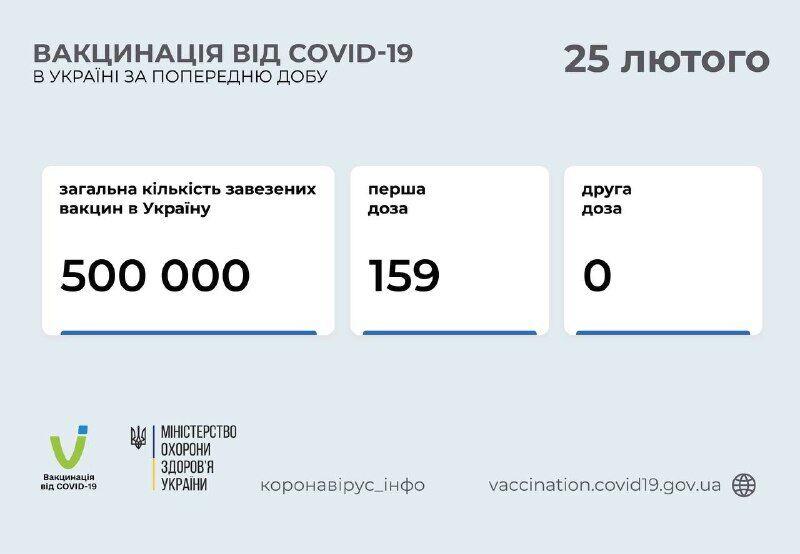 В Україні пройшов другий день вакцинації: які регіони задіяно. Всі деталі