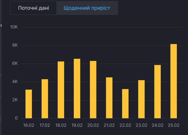 Ежедневная динамика COVID-19 в Украине