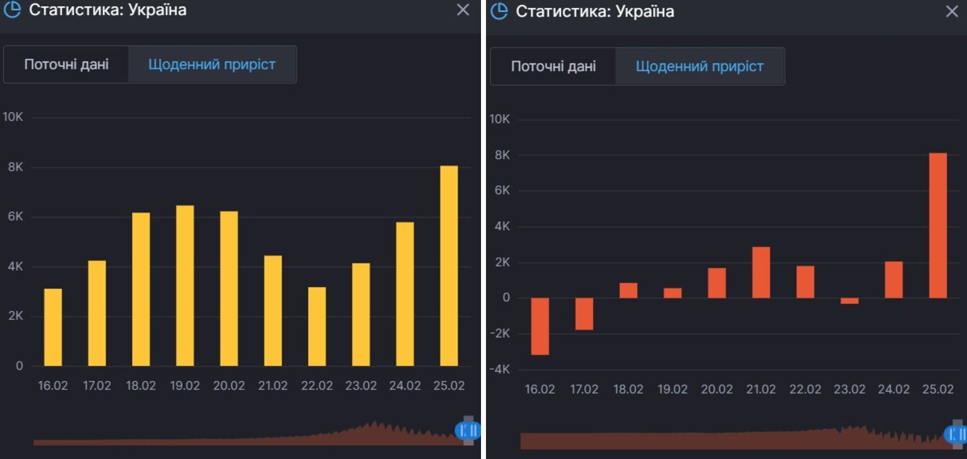 Приріст заражень коронавірусом і тих, хто продовжує хворіти на нього в Україні