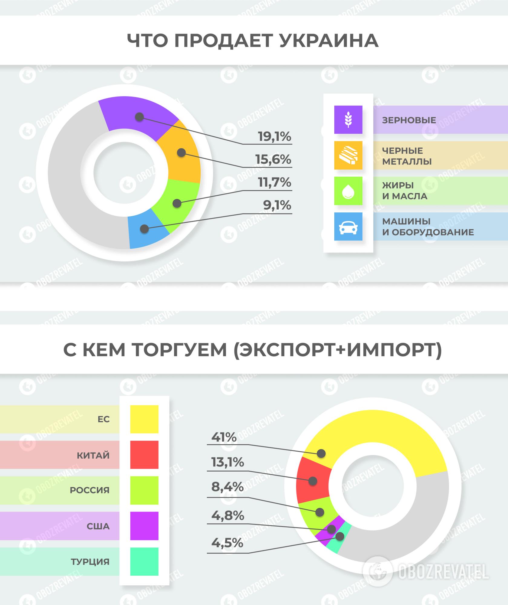 Чем и с кем торгует Украина