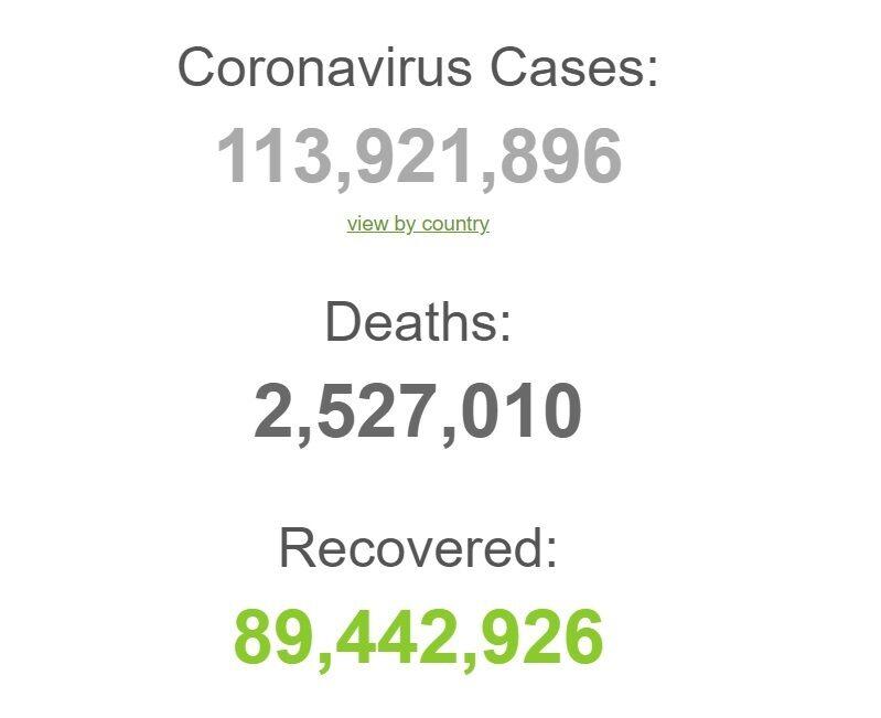 Світова статистика коронавірусу.