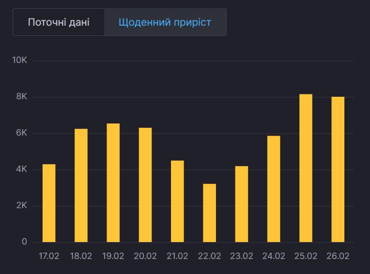 Динаміка пандемії в Україні