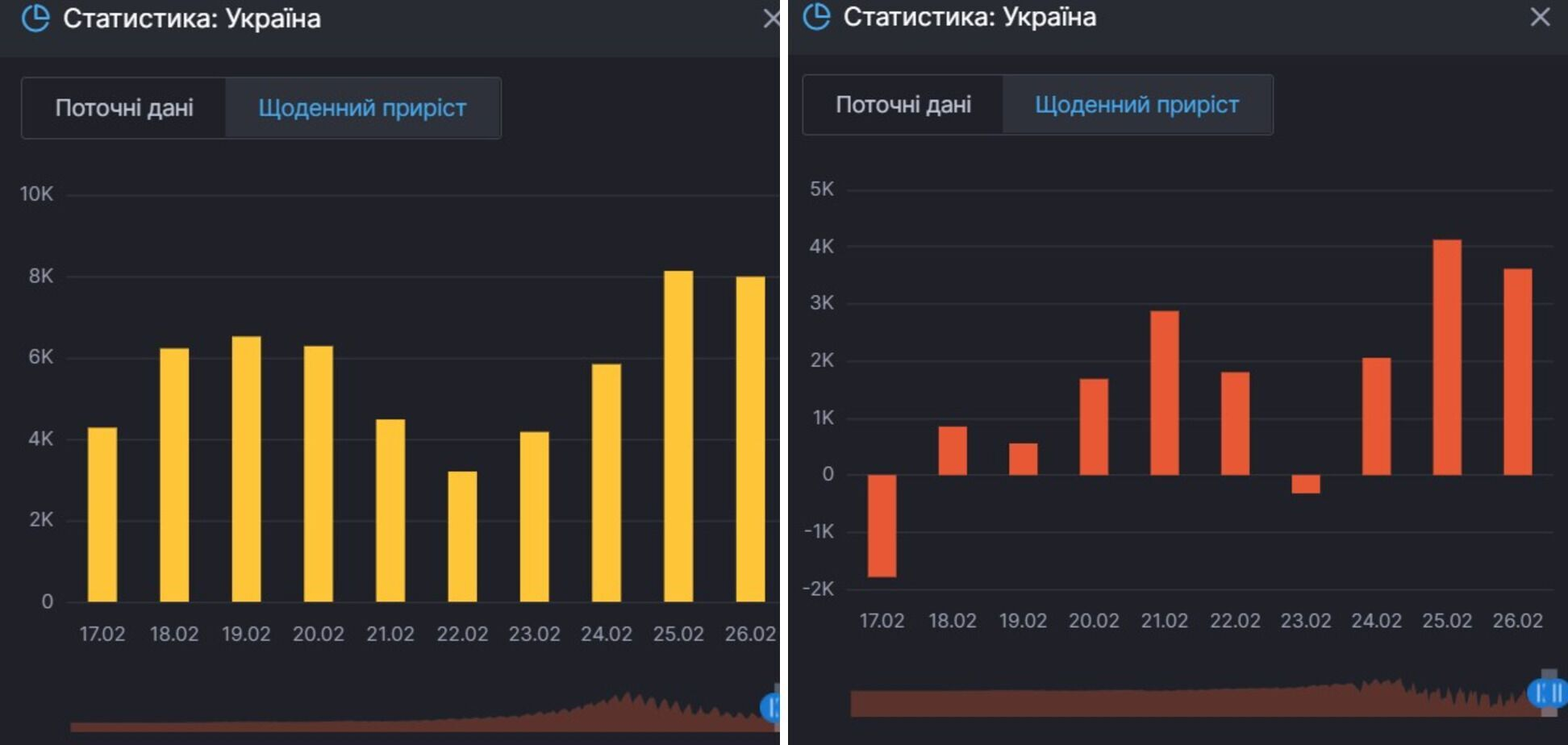 Приріст нових випадків коронавірусу й активних хворих в Україні