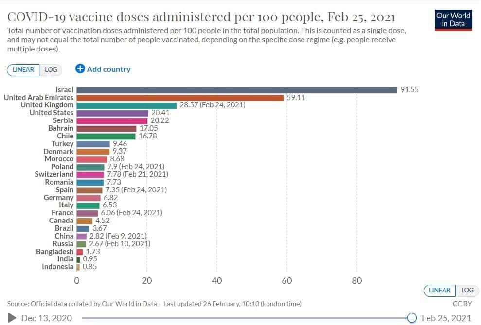 Дозы вакцины от COVID-19 на 100 человек