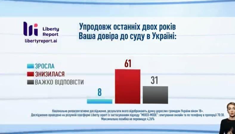 Доверие украинцев к судам.