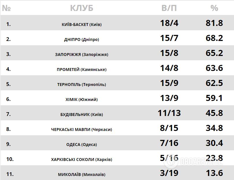 Турнірне становище в Суперлізі Паріматч.