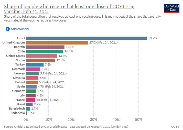 Доля людей, получивших хотя бы одну дозу вакцины от COVID-19