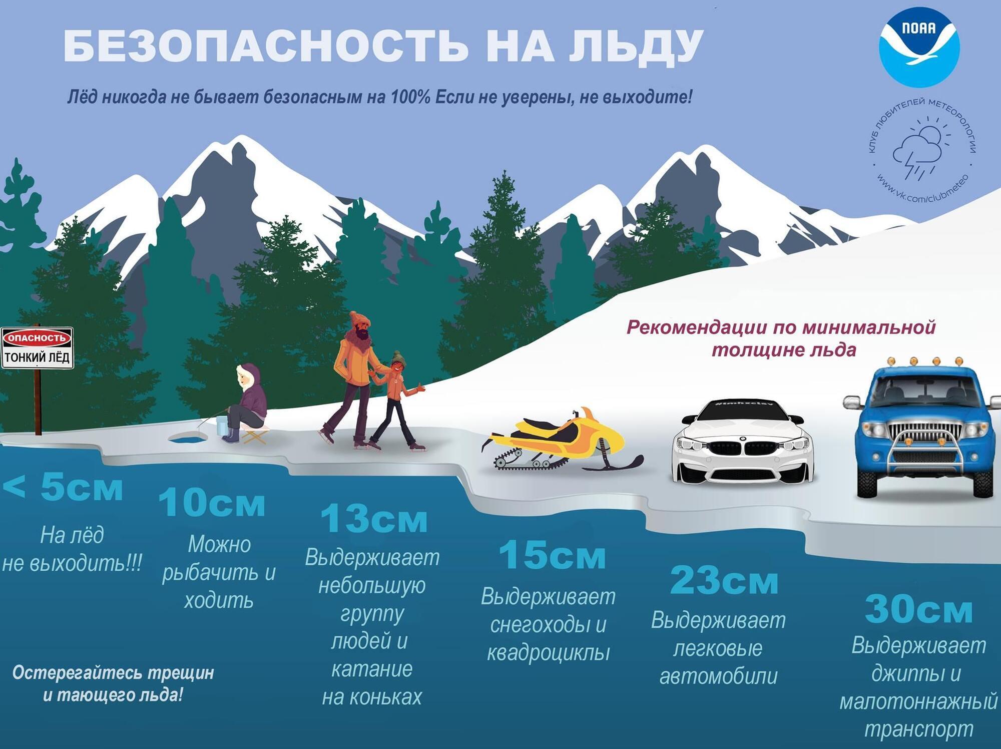 Инфографика о поведении на льду