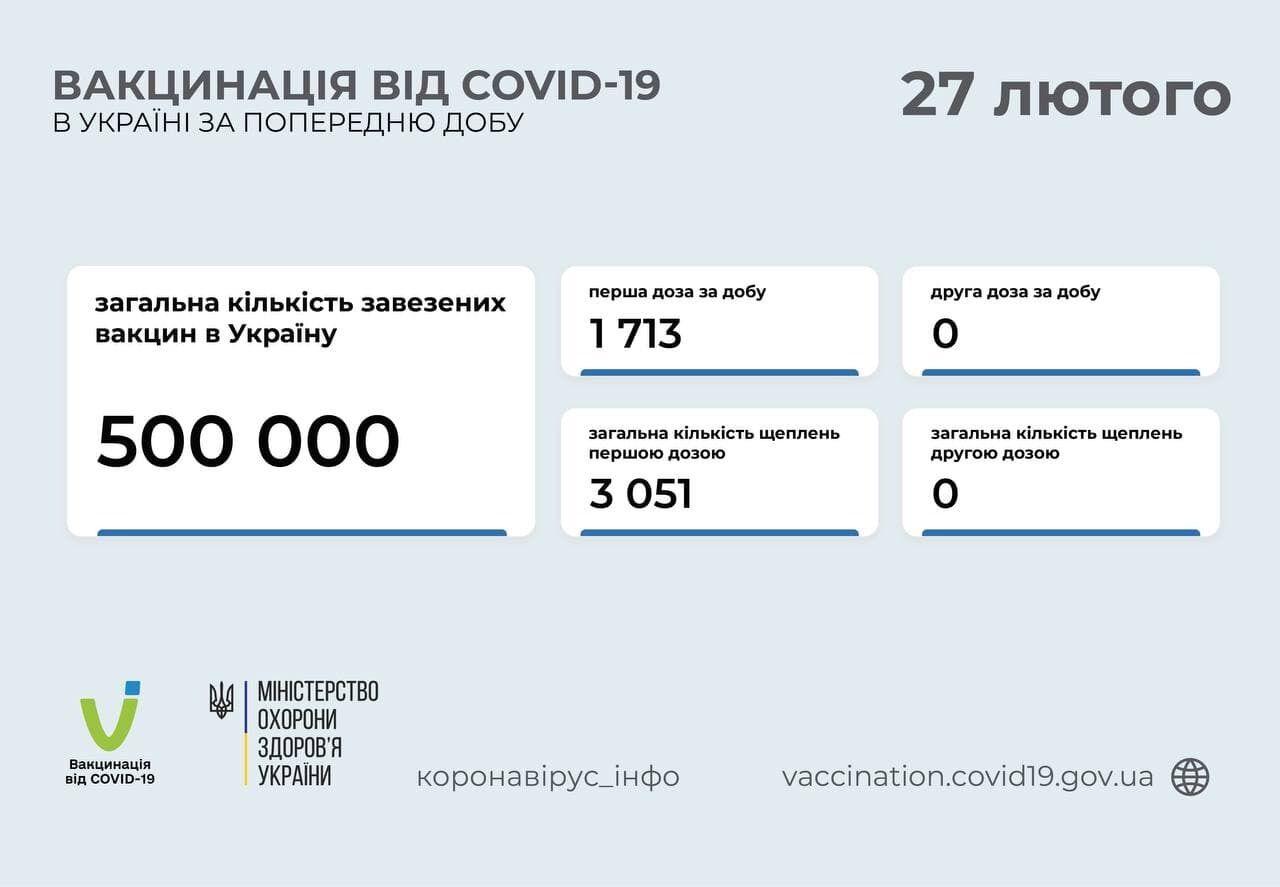Статистика вакцинации по состоянию на утро 27 февраля