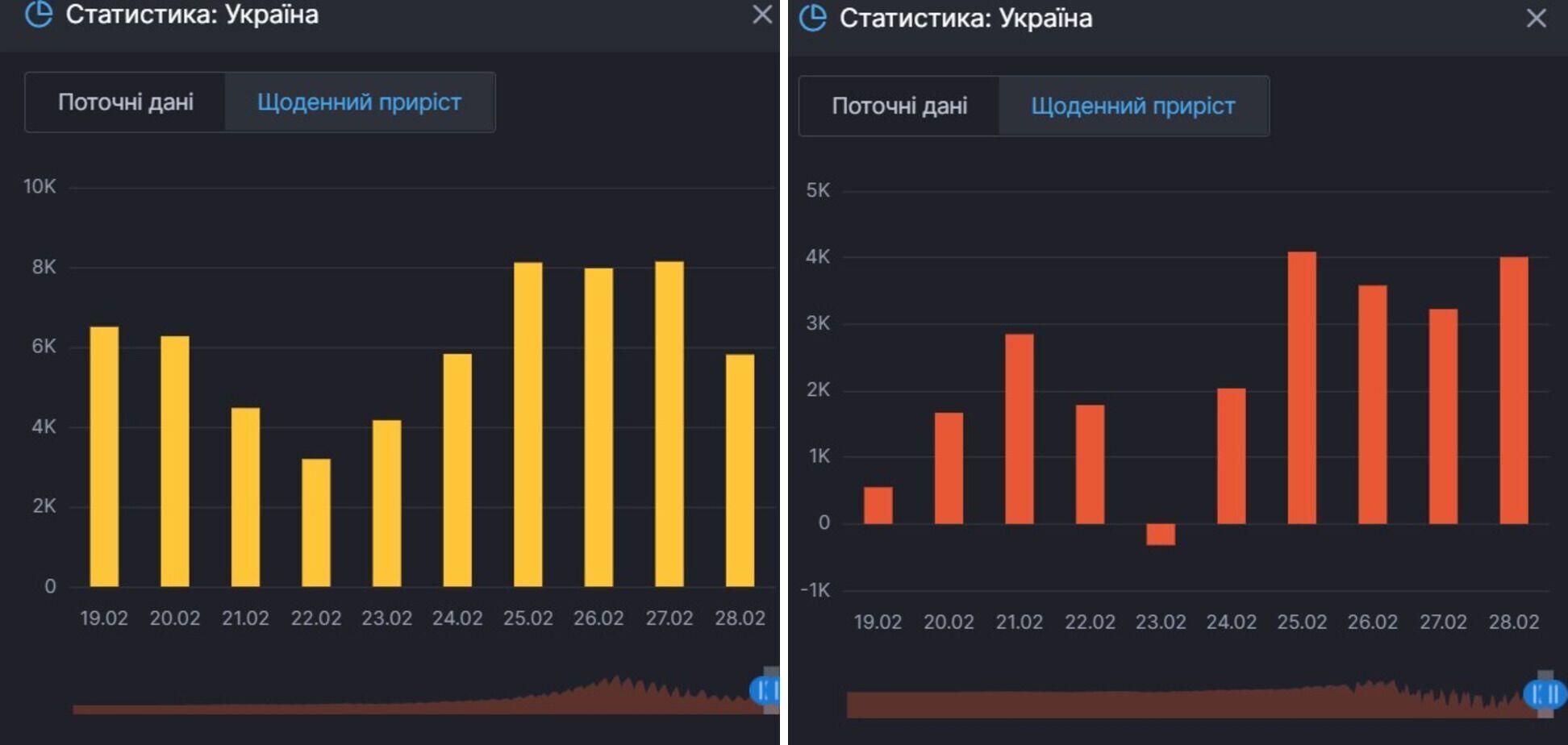 Прирост инфицирований COVID-19 и активных больных им в Украине
