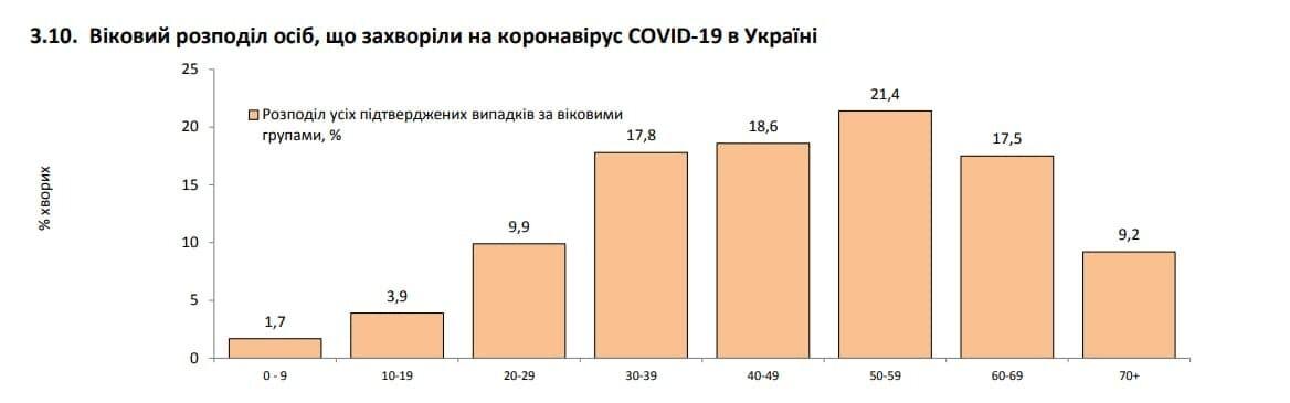Хто з українців частіше хворіє на COVID-19.