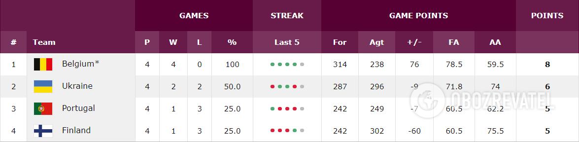 Турнірне становище в групі G кваліфікації на Євробаскет-2021.