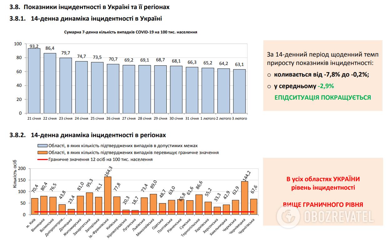 Показники інцидентності в Україні та її регіонах.
