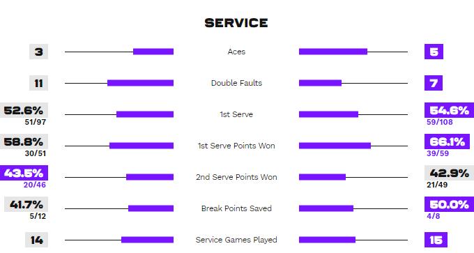 Статистика подач в матче Остапенко - Свитолина