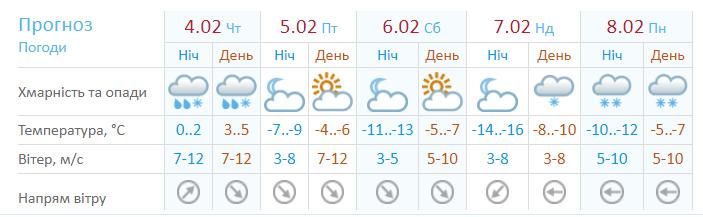 Прогноз погоди на 4 лютого