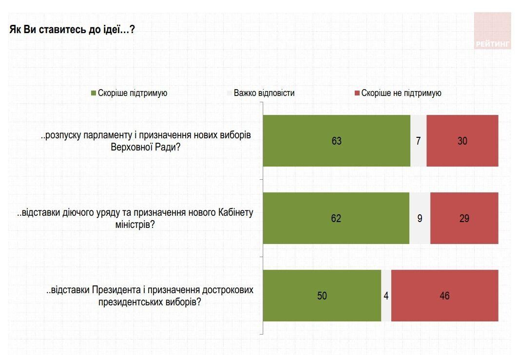 Половина украинцев поддержала отставку Зеленского и досрочные выборы. Опрос