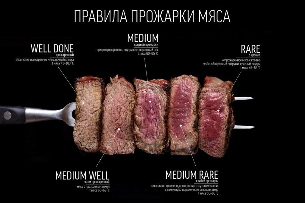 прожарка стейков
