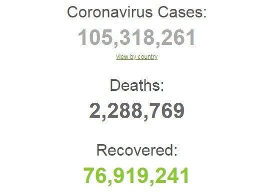 Пандемія коронавірусу.