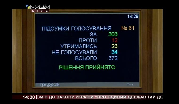 В Раде сделали первый шаг к электронным паспортам в Украине