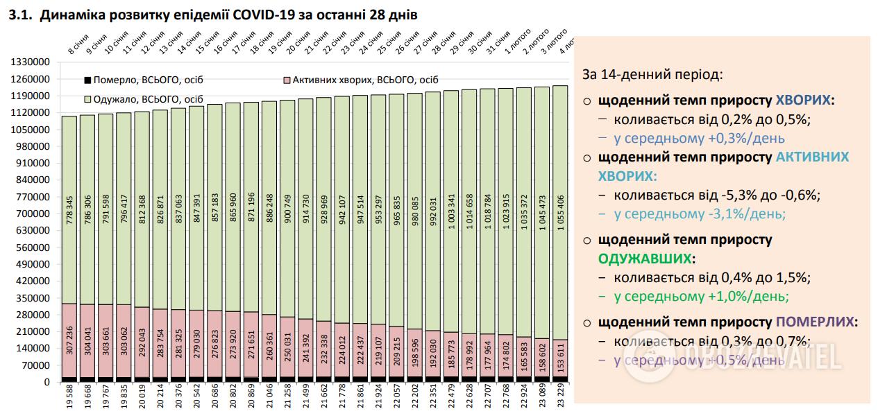 Динамика развития эпидемии COVID-19 за последние 28 дней.