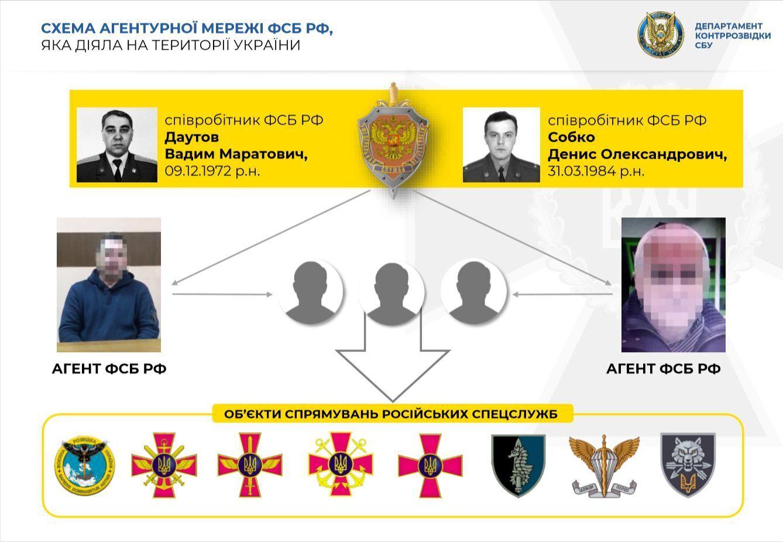 Вербували агентів кадрові співробітники ФСБ Вадим Даутов та Денис Собко