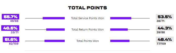 Статистика очок у матчі Мертенс - Світоліна