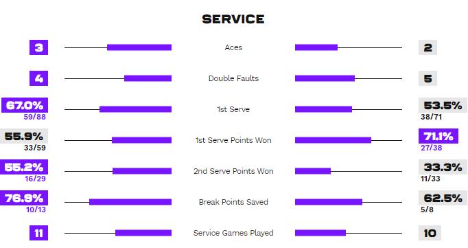 Статистика подач у матчі Мертенс - Світоліна