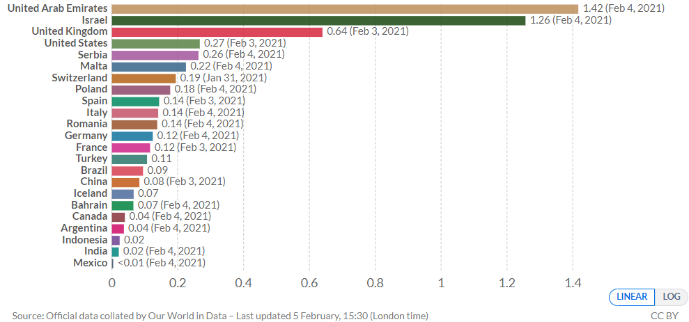 Графік темпів вакцинації від коронавірусу у світі