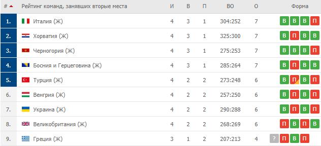 Рейтинг команд, занявшие вторые места в своих группах