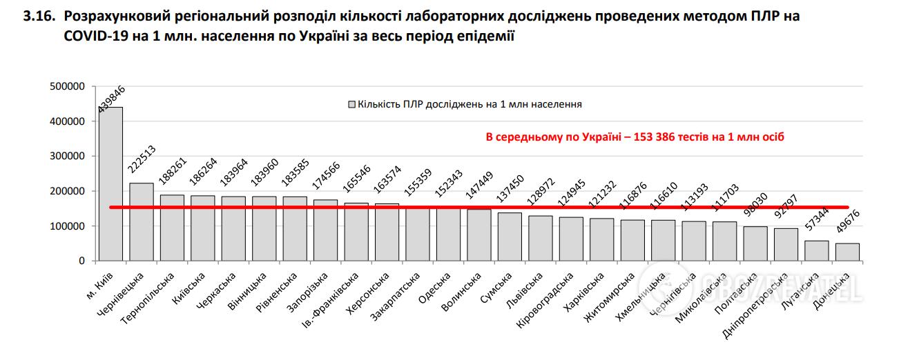 Коронавирусом в Украине заразились более 3 тысяч человек за сутки