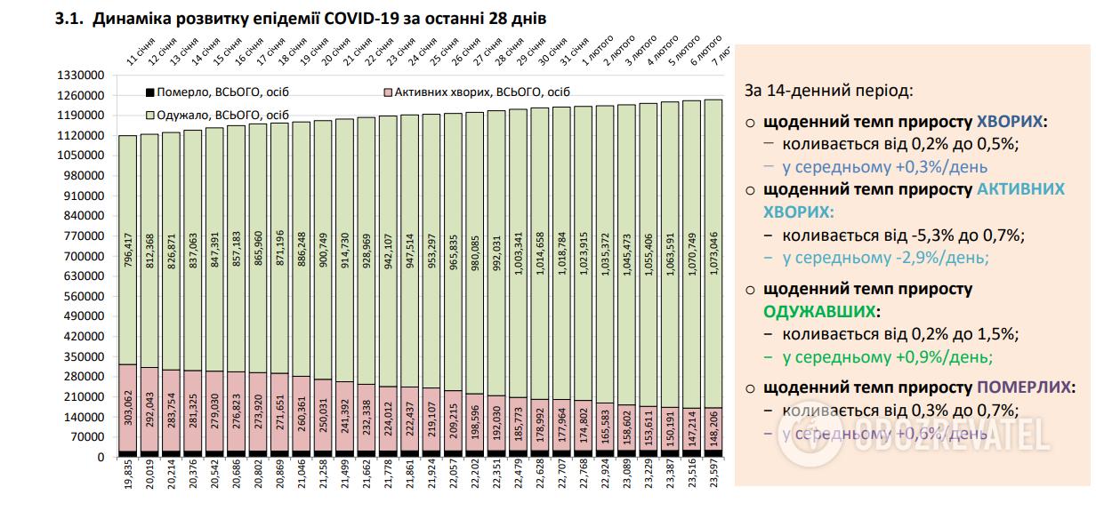 Дані щодо темпу смертності від коронавірусу в Україні