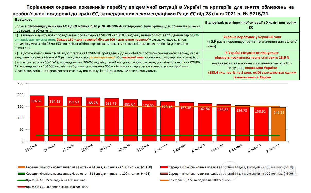 Хроника коронавируса в Украине и мире 7 февраля: страны ударили по пандемии вакцинацией