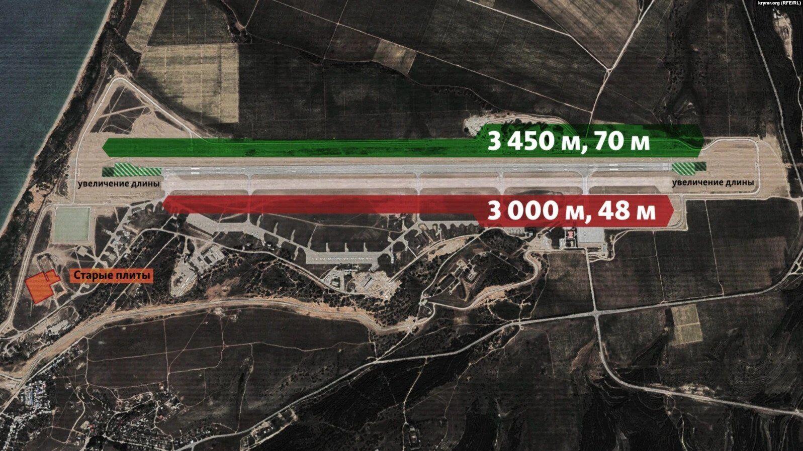 Сравнение старой и новой взлетно-посадочной полосы на аэродроме Бельбек