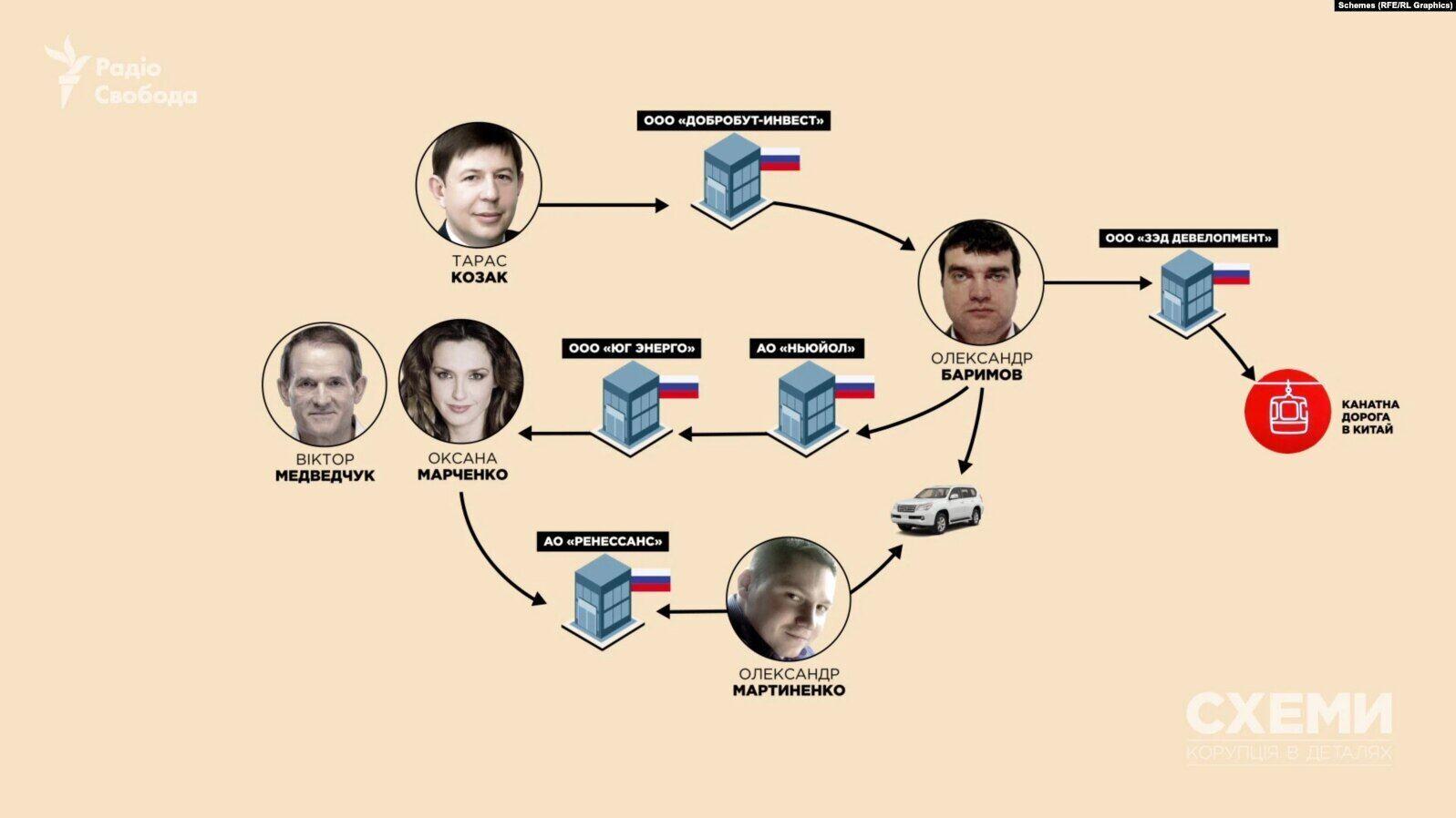 Медведчук і Козак взялися за великий геополітичний проєкт у Росії – ЗМІ