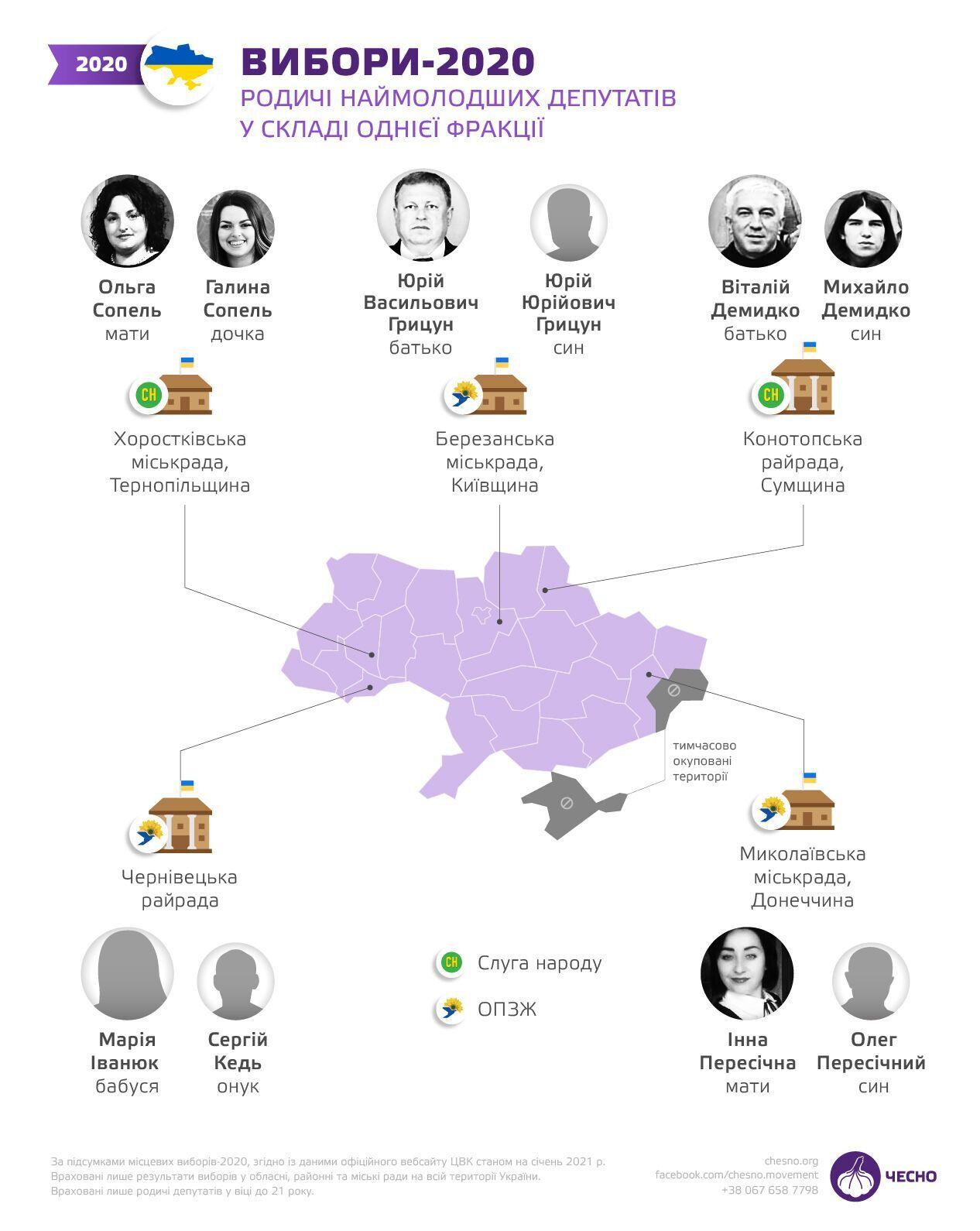 Родственники самых молодых депутатов из одной фракции.
