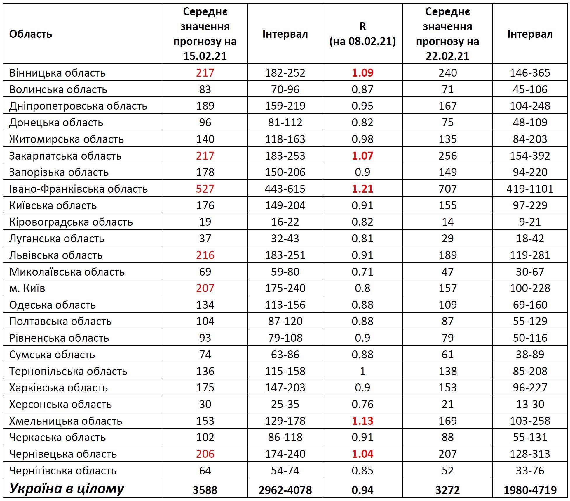 Прогнозные значения новых инфицированных в день для регионов Украины на 15.02.2021 и на 22.02.2021 г. и текущая оценка репродуктивного числа